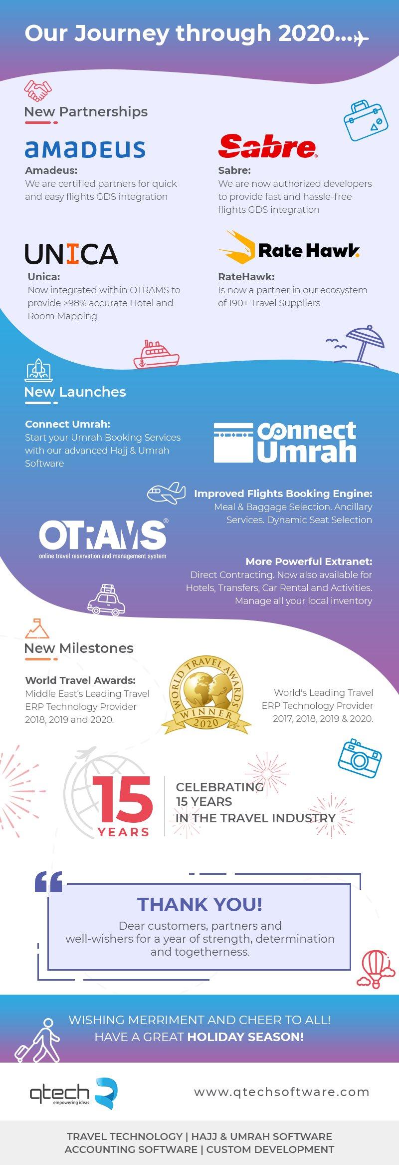 QtechSoftware_journey2020_TravelTechnologyCompany